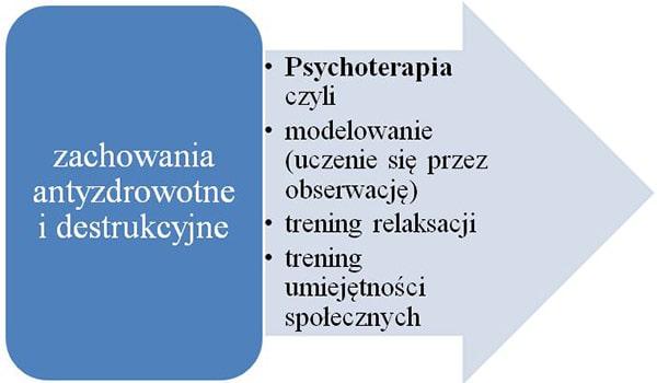 Schemat przedstawiający metody w psychoterapii