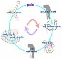 Schemat degeneracji przy braku ruchu
