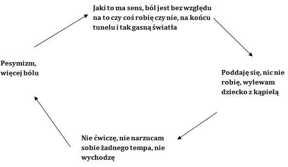 Schemat myślowy pesymizmu